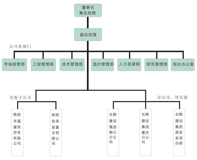 长枫建设集团有限公司组织架构图